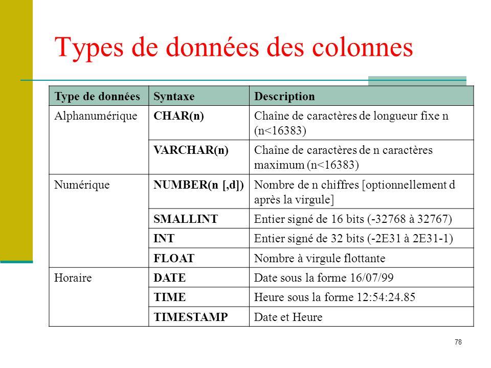 78 Types de données des colonnes Type de donnéesSyntaxeDescription AlphanumériqueCHAR(n)Chaîne de caractères de longueur fixe n (n<16383) VARCHAR(n)Ch