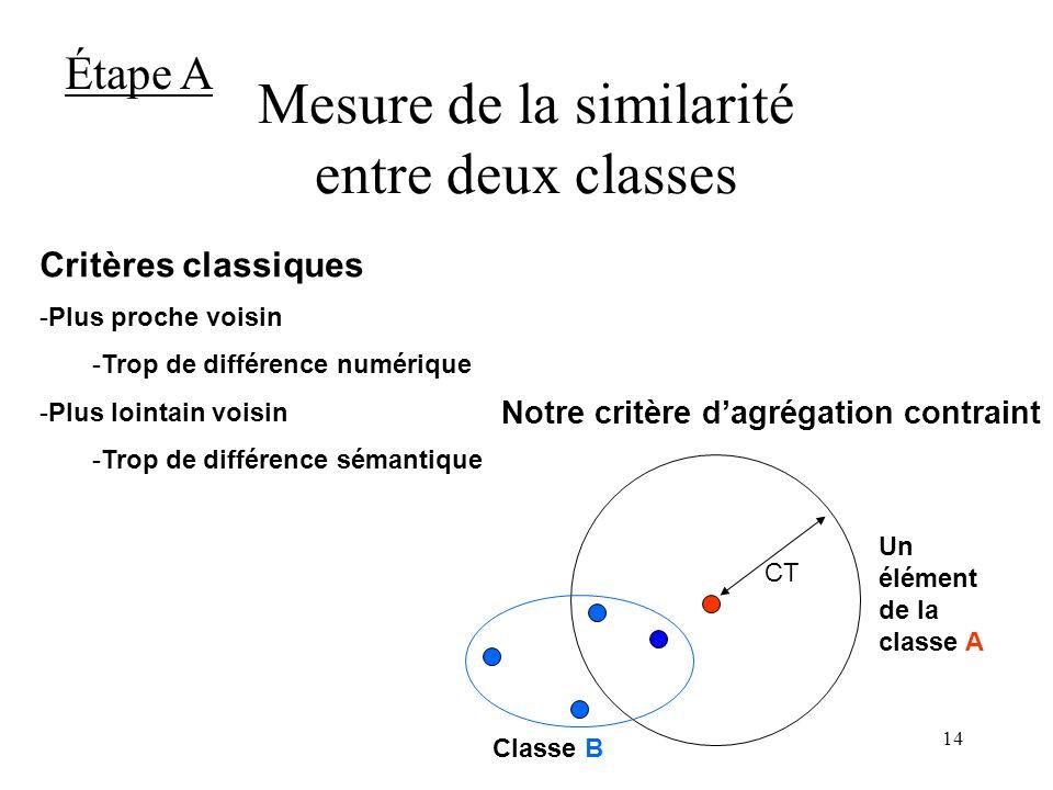 13 Mesure de la similarité entre deux images La distance entre deux images X et Y est : dist(X,Y) = 1- Étape A