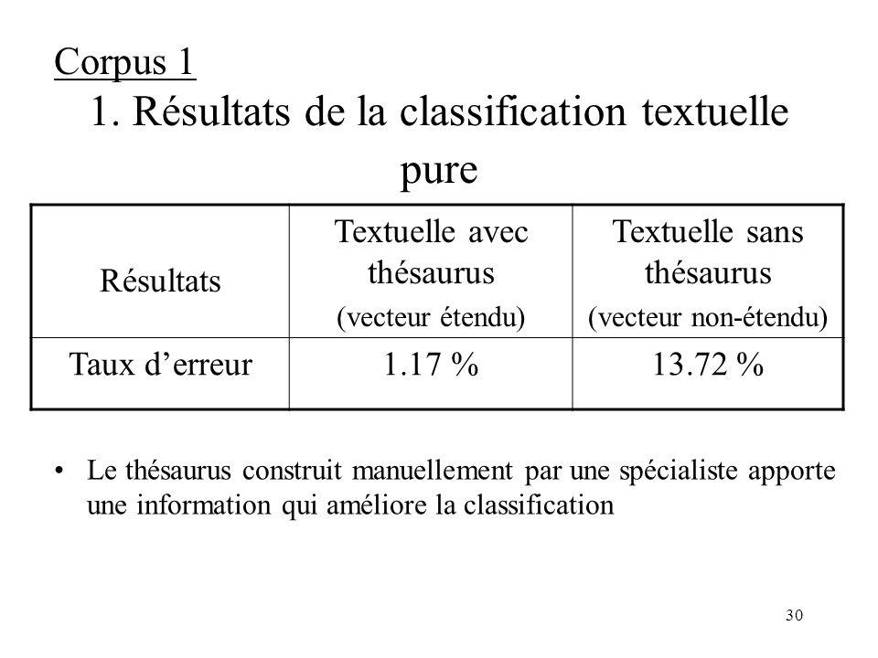 29 Résultat de la classification obtenue par CAH 24 classes –contenant de 8 à 98 images –sémantiquement homogènes ClasseFréquence 1Fréquence 2Fréquenc