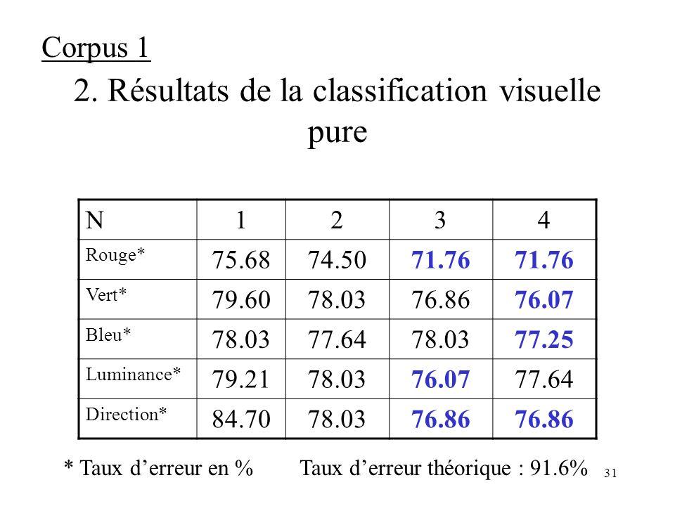 30 1. Résultats de la classification textuelle pure Résultats Textuelle avec thésaurus (vecteur étendu) Textuelle sans thésaurus (vecteur non-étendu)