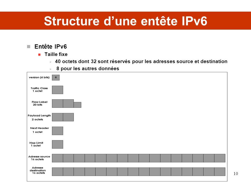 Structure dune entête IPv6 Entête IPv6 Taille fixe 40 octets dont 32 sont réservés pour les adresses source et destination 8 pour les autres données 10