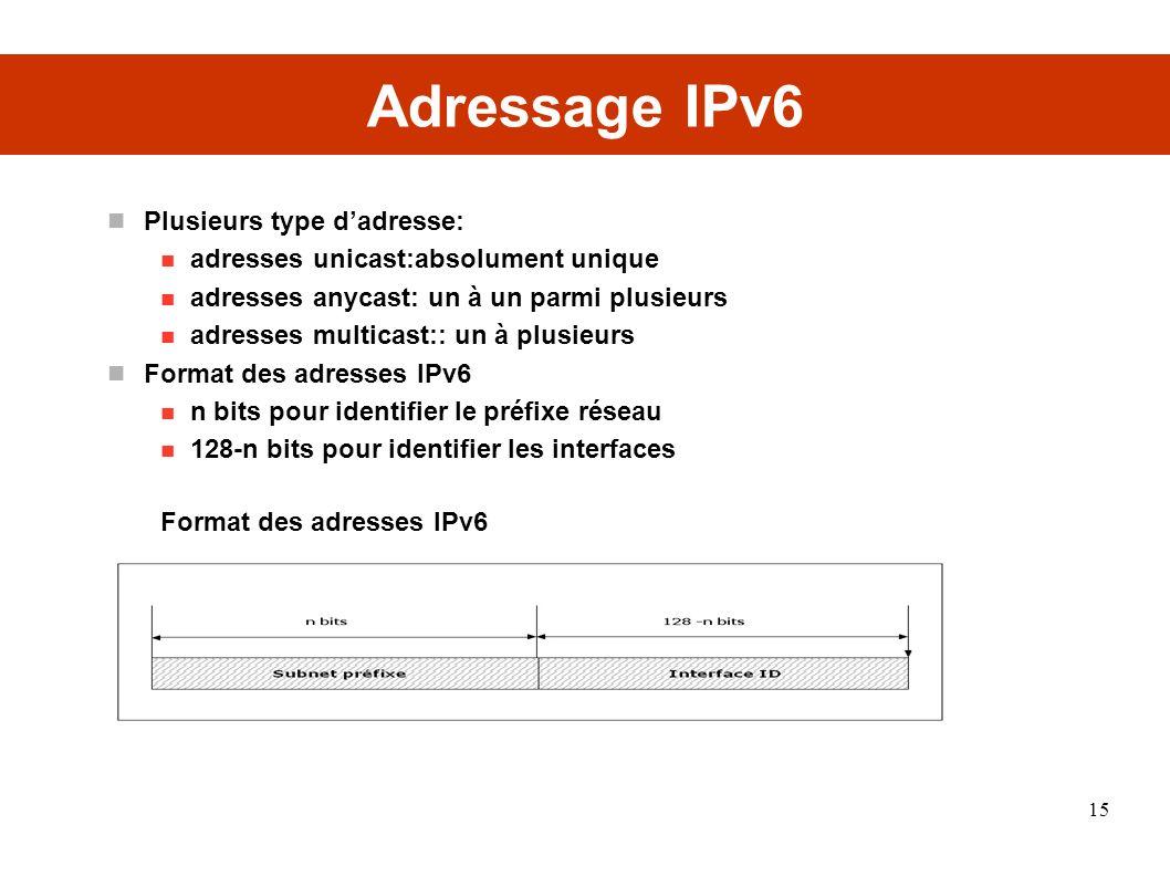 Adressage IPv6 Plusieurs type dadresse: adresses unicast:absolument unique adresses anycast: un à un parmi plusieurs adresses multicast:: un à plusieurs Format des adresses IPv6 n bits pour identifier le préfixe réseau 128-n bits pour identifier les interfaces Format des adresses IPv6 15