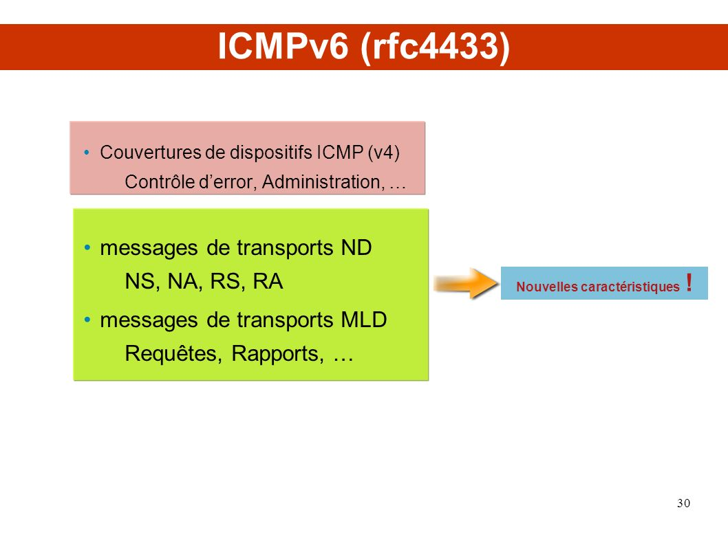 ICMPv6 (rfc4433) Couvertures de dispositifs ICMP (v4) Contrôle derror, Administration, … messages de transports ND NS, NA, RS, RA messages de transports MLD Requêtes, Rapports, … Nouvelles caractéristiques .