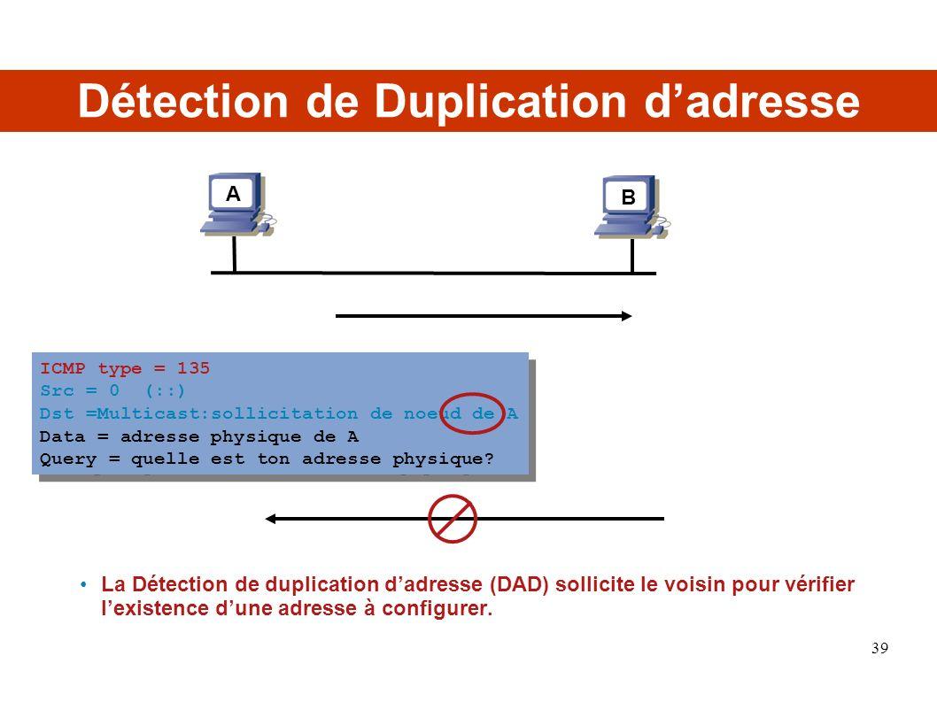 ICMP type = 135 Src = 0 (::) Dst =Multicast:sollicitation de noeud de A Data = adresse physique de A Query = quelle est ton adresse physique? ICMP typ