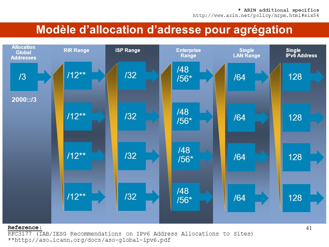 /12**/32 /3 /48 /56* /48 /56* /48 /56* /48 /56* /64 /12** Allocation Global Addresses RIR RangeISP RangeEnterprise Range Single LAN Range 128 Single IPv6 Address 2000::/3 Reference: RFC3177 (IAB/IESG Recommendations on IPv6 Address Allocations to Sites) **http://aso.icann.org/docs/aso-global-ipv6.pdf * ARIN additional specifics http://www.arin.net/policy/nrpm.html#six54 Modèle dallocation dadresse pour agrégation 41