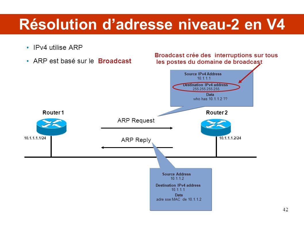 Résolution dadresse niveau-2 en V4 IPv4 utilise ARP ARP est basé sur le Broadcast ARP Request ARP Reply Source IPv4 Address 10.1.1.1 Destination IPv4 address 255.255.255.255 10.1.1.1.1/2410.1.1.1.2/24 Data who has 10.1.1.2 ?.