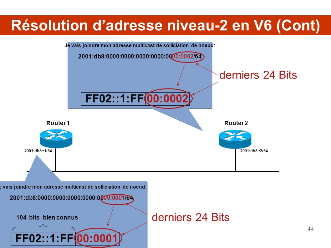 2001:db8::1/642001:db8::2/64 Router 1Router 2 Je vais joindre mon adresse multicast de solliciation de noeud: 2001:db8:0000:0000:0000:0000:0000:0001/6