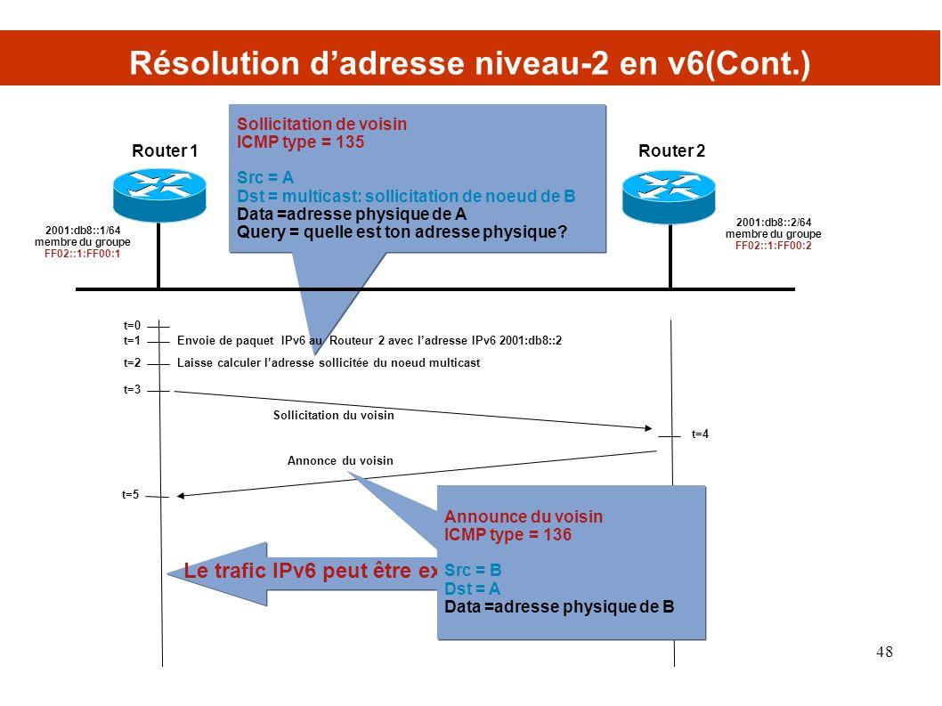 Sollicitation de voisin ICMP type = 135 Src = A Dst = multicast: sollicitation de noeud de B Data =adresse physique de A Query = quelle est ton adresse physique.