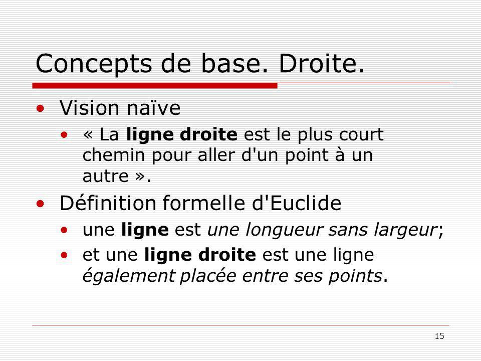 15 Concepts de base. Droite. Vision naïve « La ligne droite est le plus court chemin pour aller d'un point à un autre ». Définition formelle d'Euclide