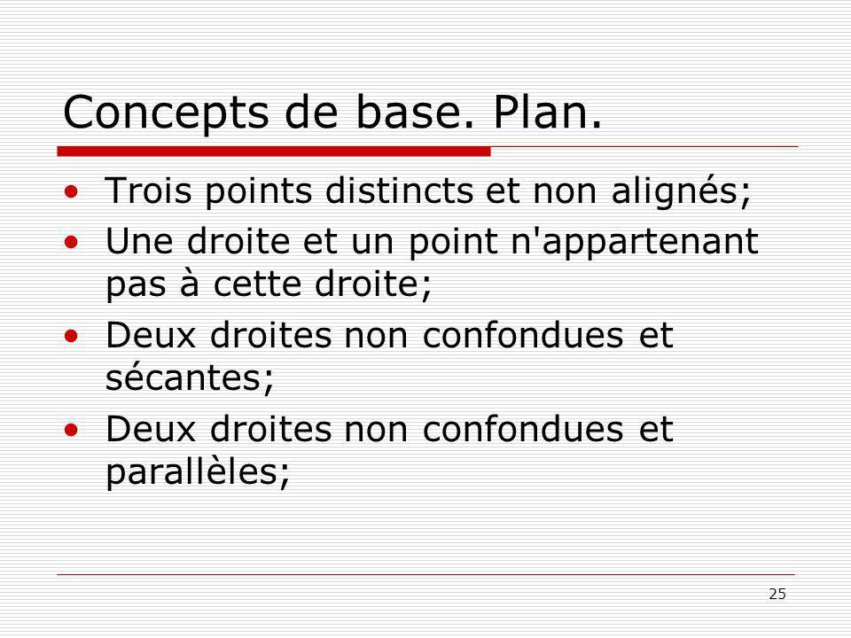 25 Concepts de base. Plan. Trois points distincts et non alignés; Une droite et un point n'appartenant pas à cette droite; Deux droites non confondues