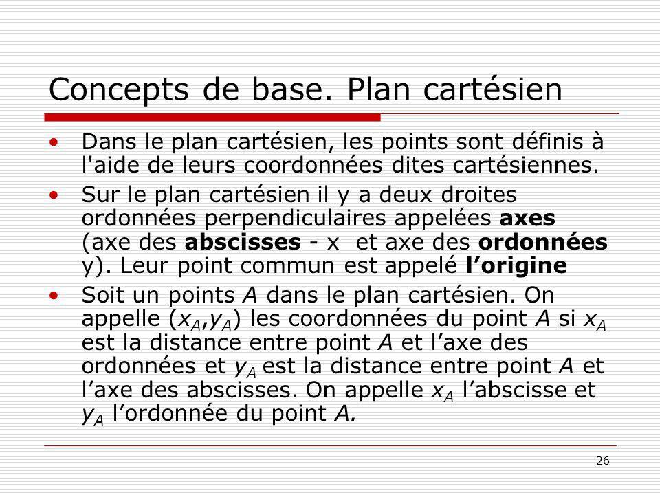 26 Concepts de base. Plan cartésien Dans le plan cartésien, les points sont définis à l'aide de leurs coordonnées dites cartésiennes. Sur le plan cart