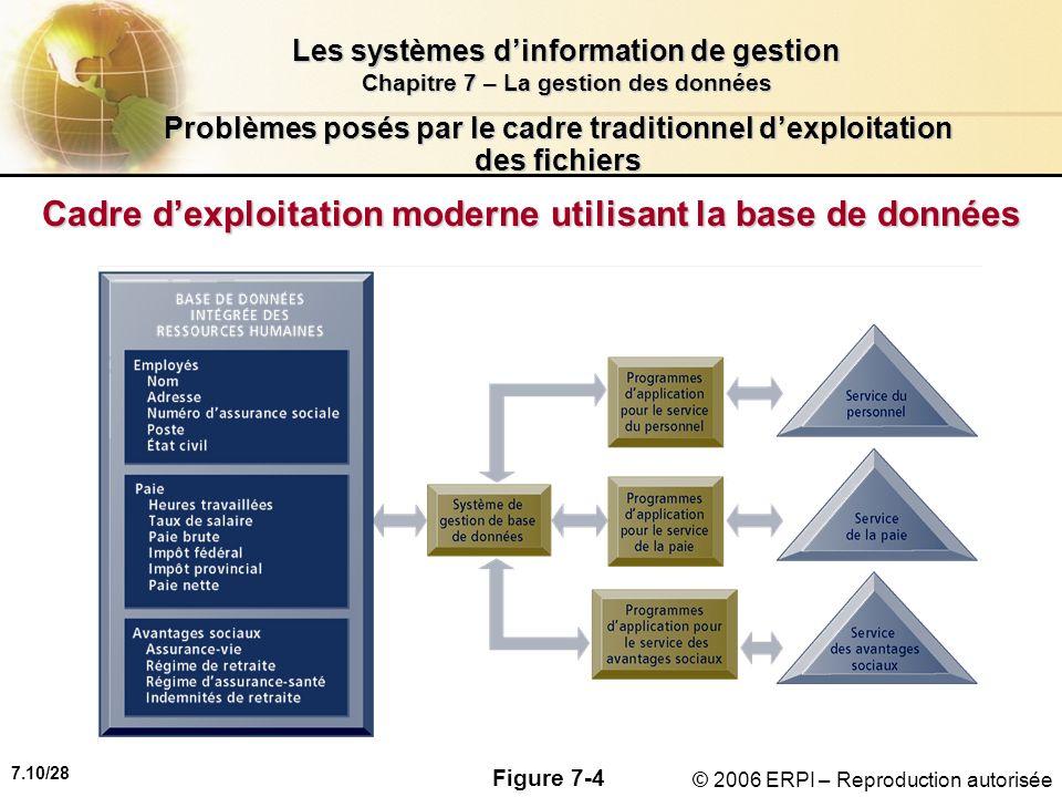 7.10/28 Les systèmes dinformation de gestion Chapitre 7 – La gestion des données © 2006 ERPI – Reproduction autorisée Problèmes posés par le cadre traditionnel dexploitation des fichiers Cadre dexploitation moderne utilisant la base de données Figure 7-4