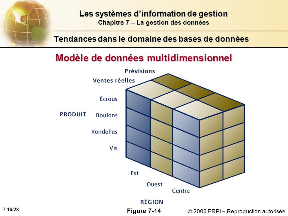 7.16/28 Les systèmes dinformation de gestion Chapitre 7 – La gestion des données © 2006 ERPI – Reproduction autorisée Tendances dans le domaine des bases de données Modèle de données multidimensionnel Figure 7-14
