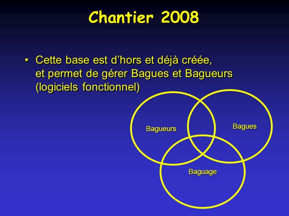 Chantier 2008 Cette base est dhors et déjà créée, et permet de gérer Bagues et Bagueurs (logiciels fonctionnel) Bagueurs Bagues Baguage