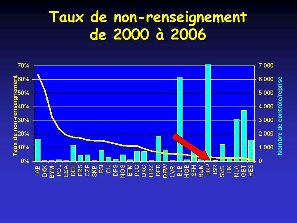 Taux de non-renseignement de 2000 à 2006