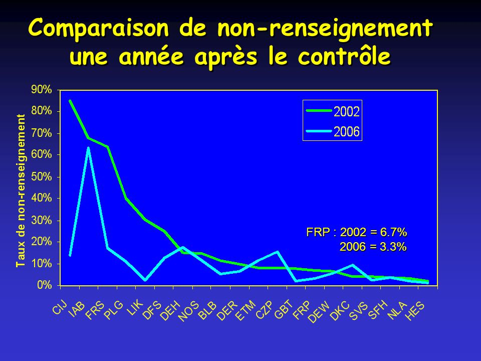 Comparaison de non-renseignement une année après le contrôle FRP : 2002 = 6.7% 2006 = 3.3% 2006 = 3.3%