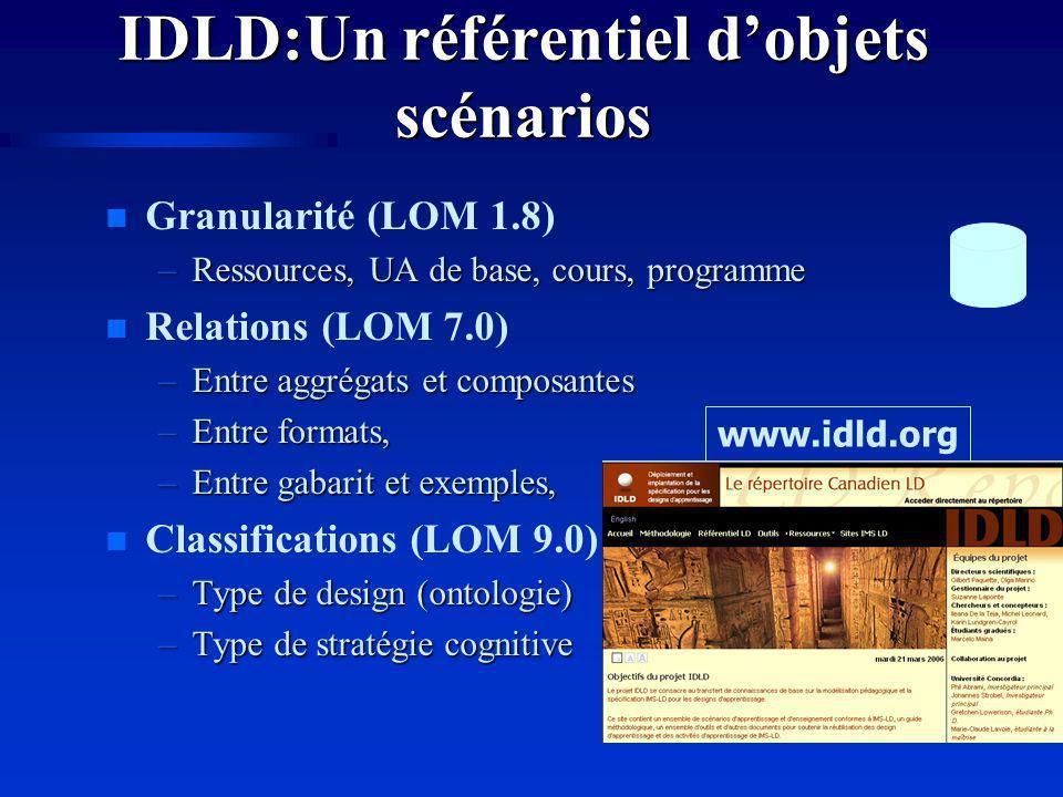 IDLD:Un référentiel dobjets scénarios n Granularité (LOM 1.8) –Ressources, UA de base, cours, programme n Relations (LOM 7.0) –Entre aggrégats et composantes –Entre formats, –Entre gabarit et exemples, n Classifications (LOM 9.0) –Type de design (ontologie) –Type de stratégie cognitive www.idld.org