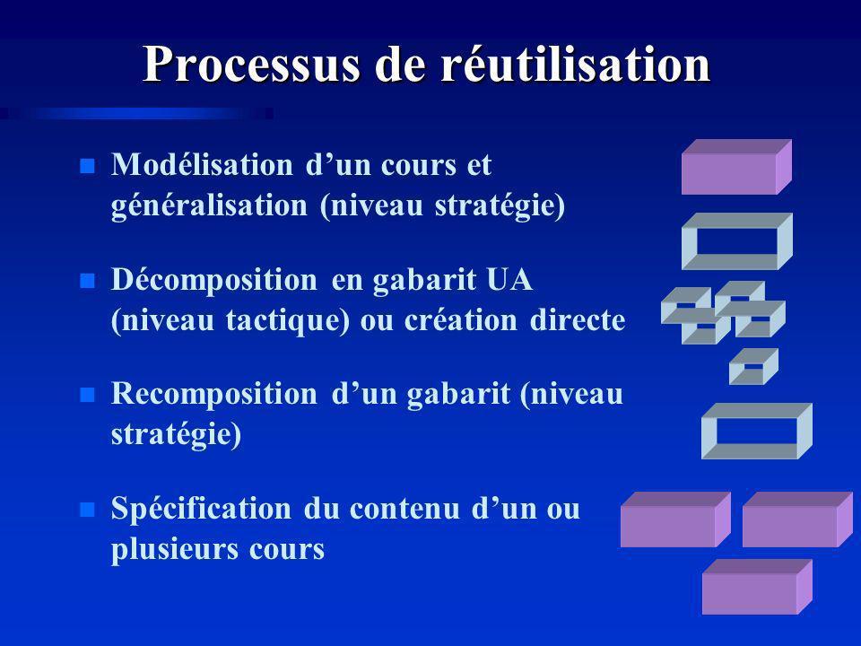 Processus de réutilisation n Modélisation dun cours et généralisation (niveau stratégie) n Décomposition en gabarit UA (niveau tactique) ou création directe n Recomposition dun gabarit (niveau stratégie) n Spécification du contenu dun ou plusieurs cours