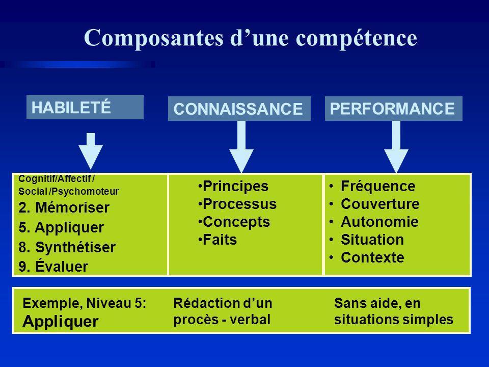 Composantes dune compétence Cognitif/Affectif / Social /Psychomoteur 2.