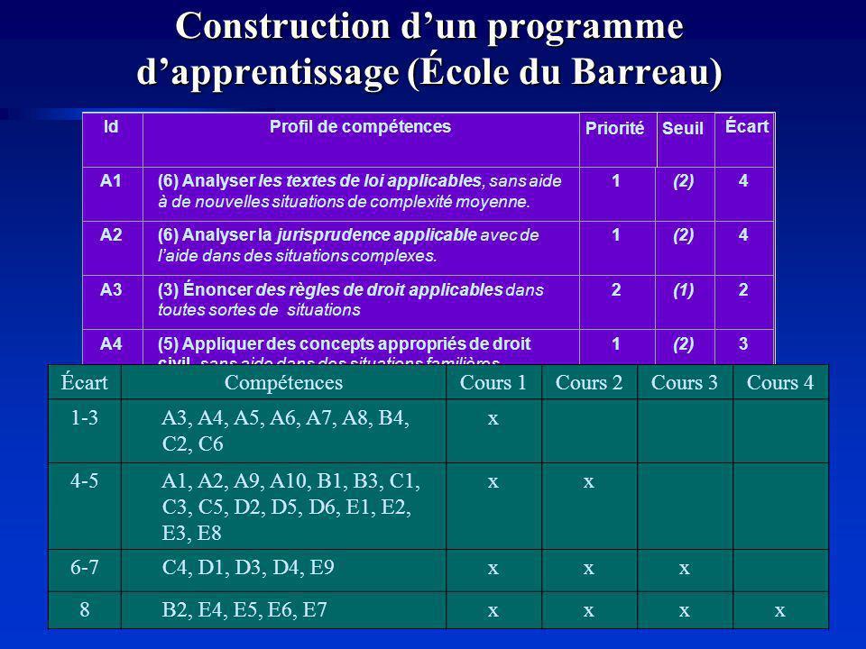 Construction dun programme dapprentissage (École du Barreau) IdProfil de compétences PrioritéSeuil Écart A1(6) Analyser les textes de loi applicables, sans aide à de nouvelles situations de complexité moyenne.