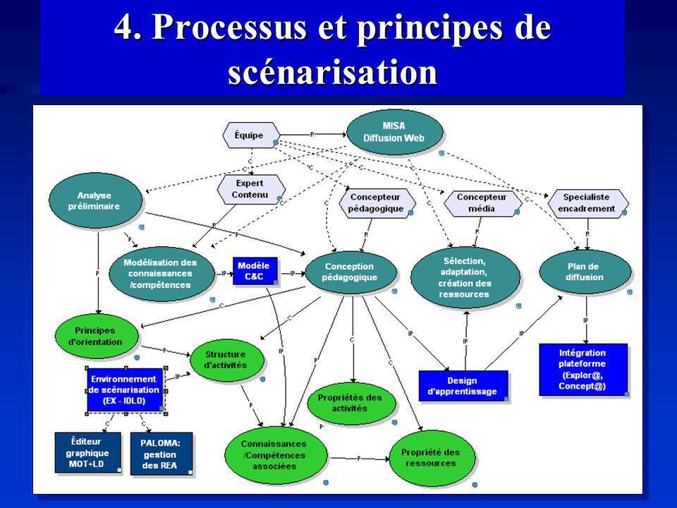 4. Processus et principes de scénarisation