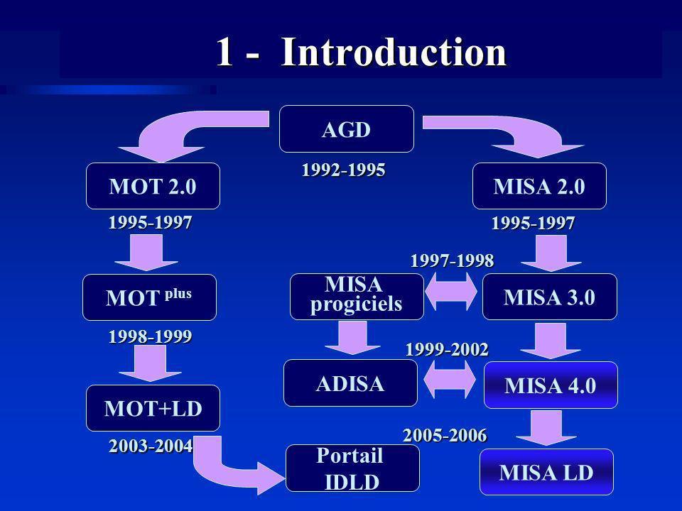 1 - Introduction MOT plus 1998-1999 MOT 2.0 1995-1997 MOT+LD 2003-2004 AGD 1992-1995 MISA 3.0 MISA 2.0 1995-1997 MISA 4.0 MISA LD MISA progiciels1997-1998 ADISA 1999-2002 Portail IDLD2005-2006