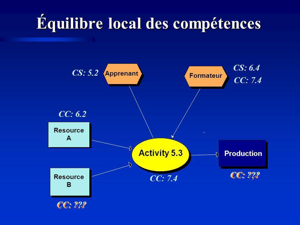 Équilibre local des compétences Production Resource A Resource B Activity 5.3 Formateur Apprenant CS: 6.4 CC: 6.2 CS: 5.2 CC: 7.4 CC: ??.