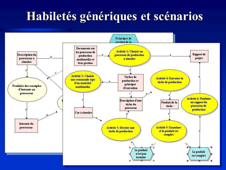 Habiletés génériques et scénarios