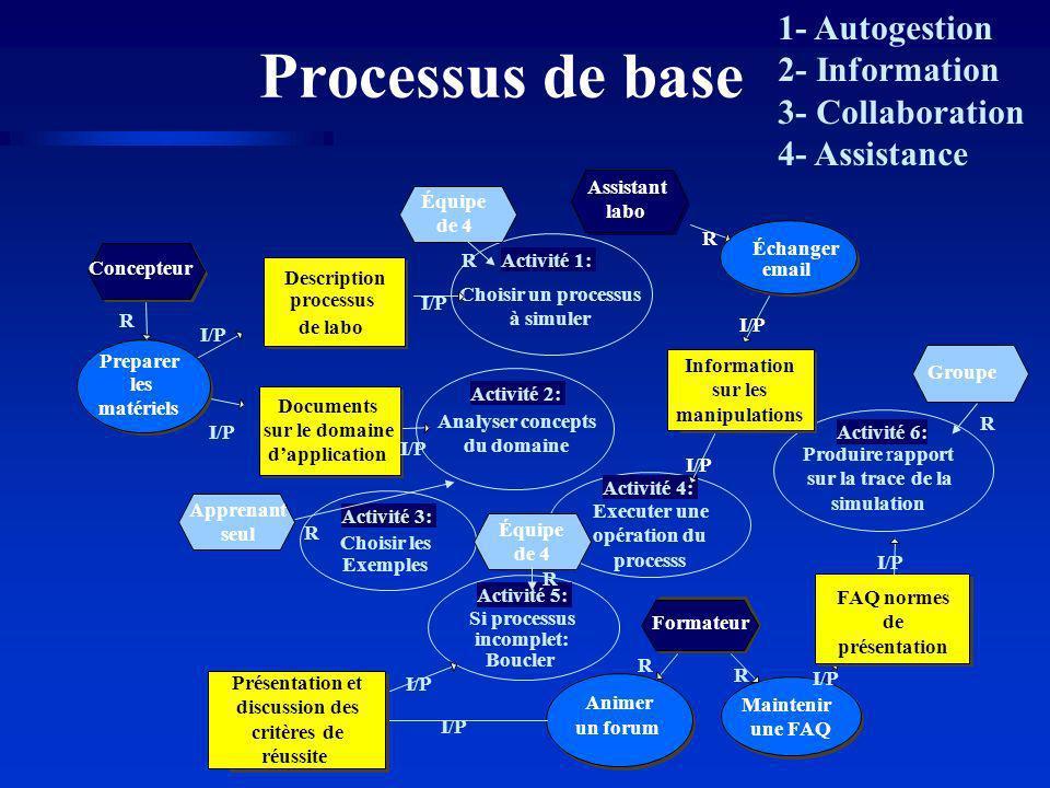 Processus de base Analyser concepts du domaine Activité 2: Activité 3: Choisir les Exemples Activité 4: Executer une opération du processs Activité 5: Si processus incomplet: Boucler Activité 6: Produire rapport sur la trace de la simulation Activité 1: Choisir un processus à simuler Concepteur Preparer les matériels R I/P Assistant labo Échanger email R I/P R Formateur Animer un forum Maintenir une FAQ I/P R Documents sur le domaine dapplication Description processus de labo I/P Information sur les manipulations I/P Présentation et discussion des critères de réussite FAQ normes de présentation I/P Apprenant seul Groupe Équipe de 4 R R R R Équipe de 4 1- Autogestion 2- Information 3- Collaboration 4- Assistance