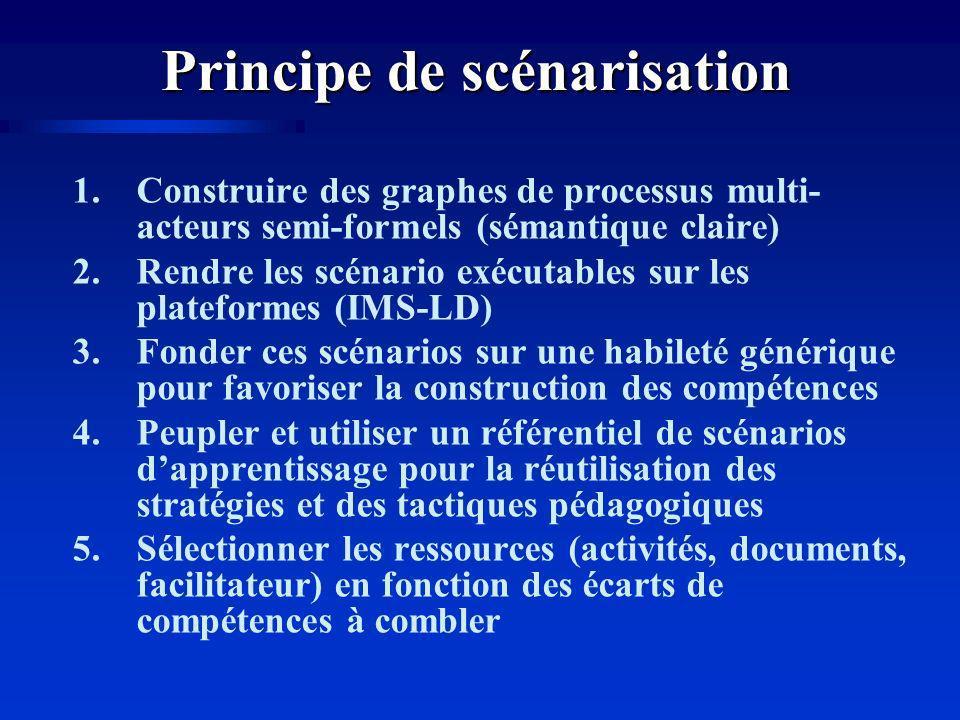 Principe de scénarisation 1.Construire des graphes de processus multi- acteurs semi-formels (sémantique claire) 2.Rendre les scénario exécutables sur les plateformes (IMS-LD) 3.Fonder ces scénarios sur une habileté générique pour favoriser la construction des compétences 4.Peupler et utiliser un référentiel de scénarios dapprentissage pour la réutilisation des stratégies et des tactiques pédagogiques 5.Sélectionner les ressources (activités, documents, facilitateur) en fonction des écarts de compétences à combler