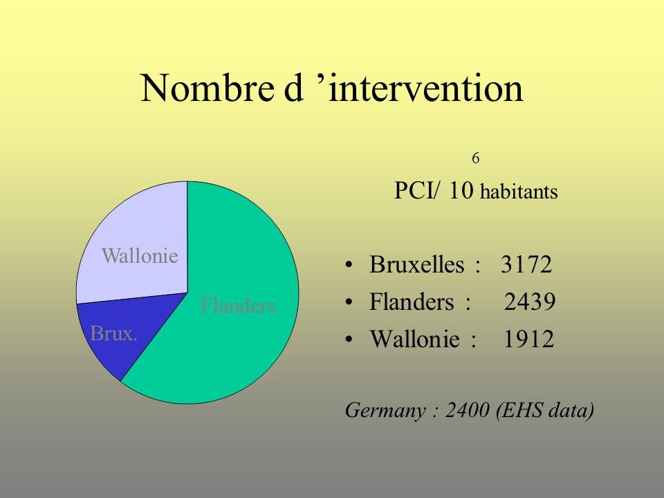 Nombre d intervention 6 PCI/ 10 habitants Bruxelles : 3172 Flanders : 2439 Wallonie : 1912 Germany : 2400 (EHS data) Flanders Wallonie Brux.