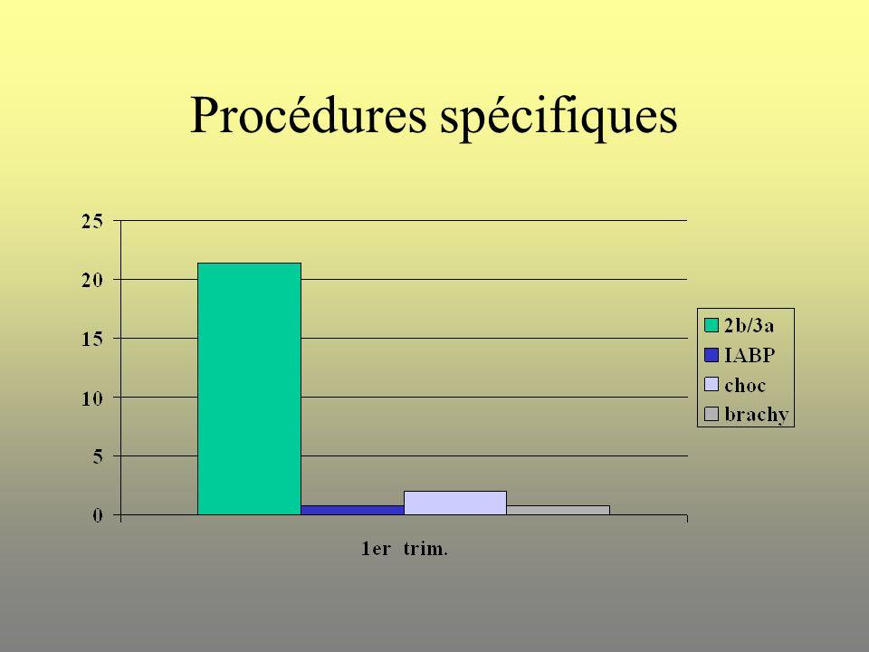 Procédures spécifiques