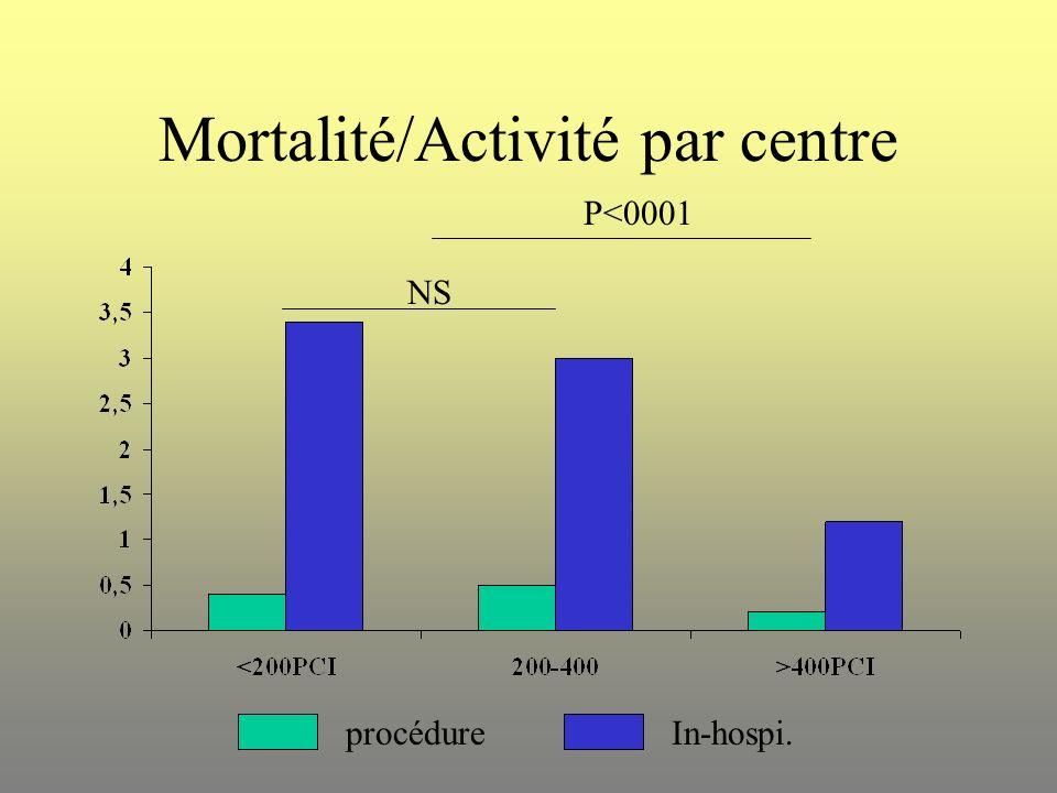Mortalité/Activité par centre NS P<0001 procédureIn-hospi.