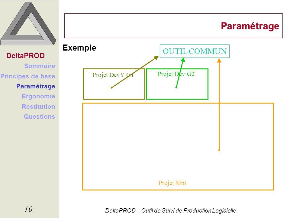 DeltaPROD – Outil de Suivi de Production Logicielle 10 Paramétrage Exemple DeltaPROD Sommaire Principes de base Paramétrage Ergonomie Restitution Ques