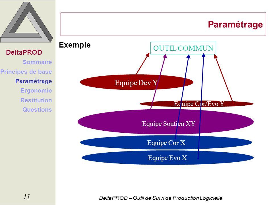 DeltaPROD – Outil de Suivi de Production Logicielle 11 Paramétrage Exemple DeltaPROD Sommaire Principes de base Paramétrage Ergonomie Restitution Ques