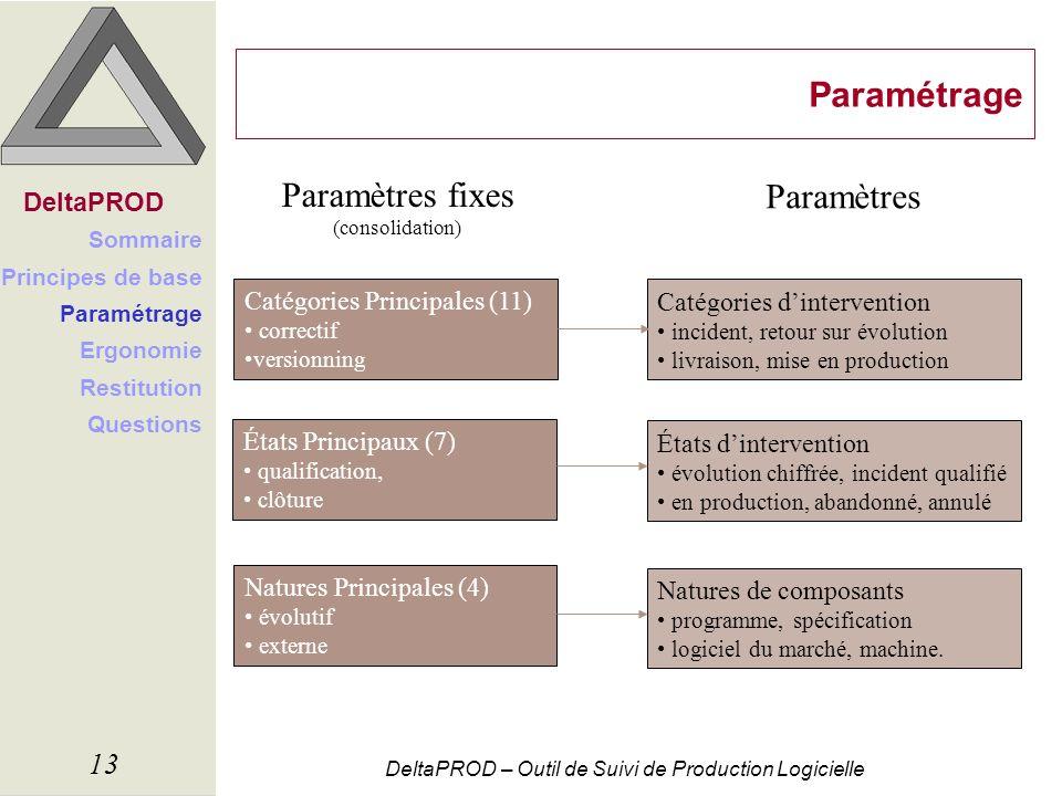 DeltaPROD – Outil de Suivi de Production Logicielle 13 Paramétrage DeltaPROD Sommaire Principes de base Paramétrage Ergonomie Restitution Questions Ét