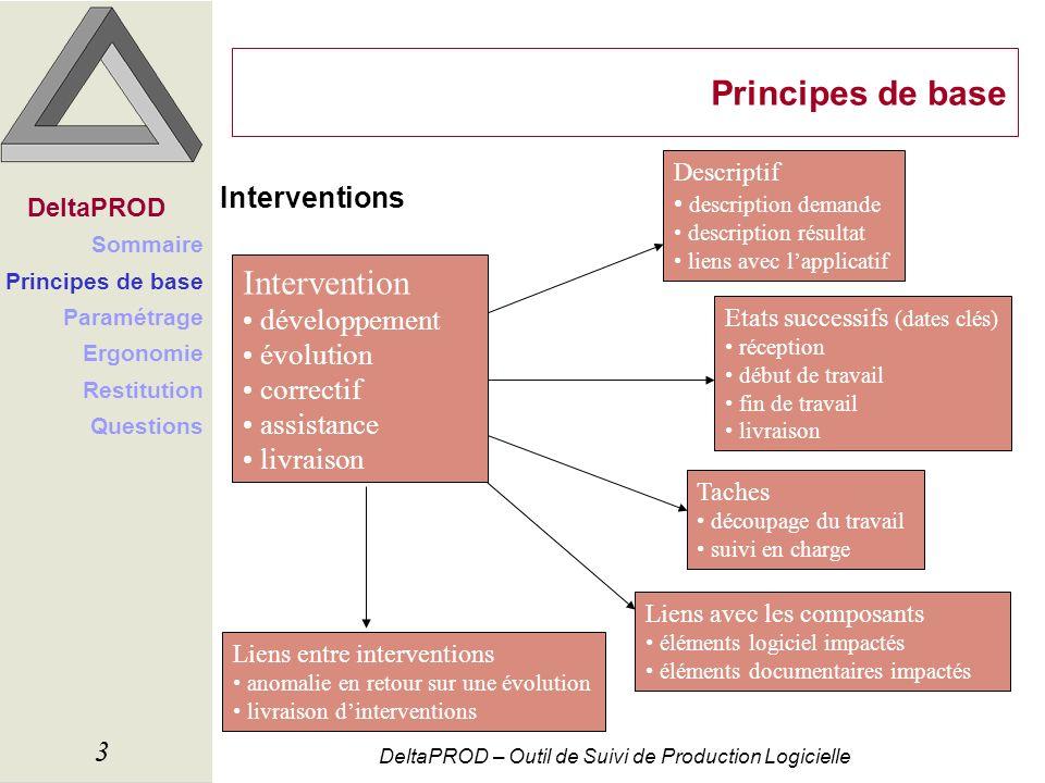 DeltaPROD – Outil de Suivi de Production Logicielle 3 Principes de base Interventions Intervention développement évolution correctif assistance livrai