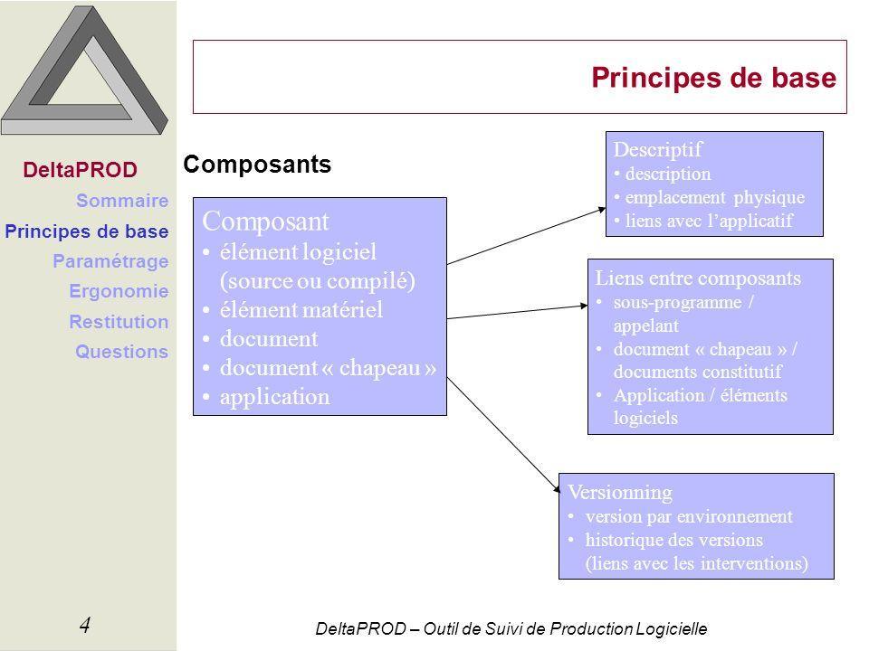 DeltaPROD – Outil de Suivi de Production Logicielle 4 Principes de base Composants Composant élément logiciel (source ou compilé) élément matériel doc