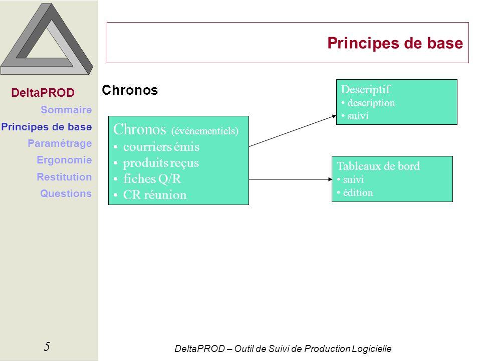 DeltaPROD – Outil de Suivi de Production Logicielle 5 Principes de base Chronos Chronos (événementiels) courriers émis produits reçus fiches Q/R CR ré