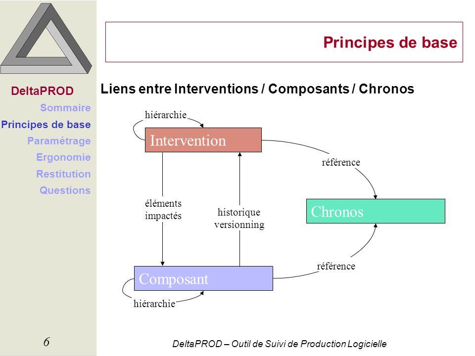 DeltaPROD – Outil de Suivi de Production Logicielle 6 Principes de base Liens entre Interventions / Composants / Chronos DeltaPROD Sommaire Principes