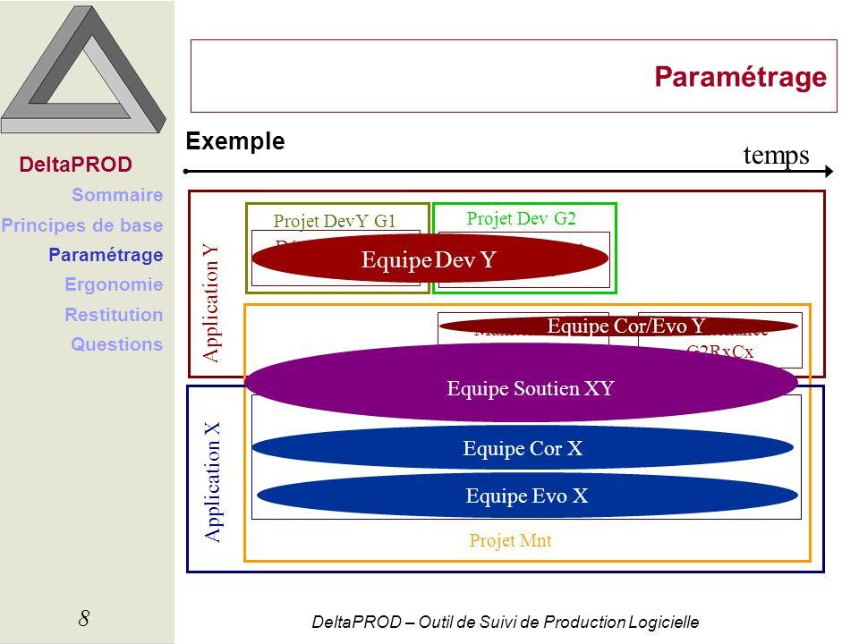 DeltaPROD – Outil de Suivi de Production Logicielle 9 Paramétrage Exemple DeltaPROD Sommaire Principes de base Paramétrage Ergonomie Restitution Questions OUTIL COMMUN Maintenance G1RxCx Maintenance G2RxCx Développement G1R0C0 Développement G2R0C0 Application Y Maintenance G1RxCx Application X
