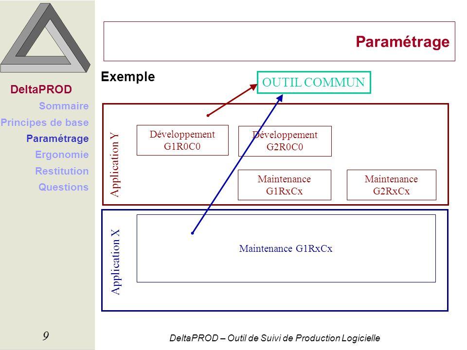 DeltaPROD – Outil de Suivi de Production Logicielle 9 Paramétrage Exemple DeltaPROD Sommaire Principes de base Paramétrage Ergonomie Restitution Quest