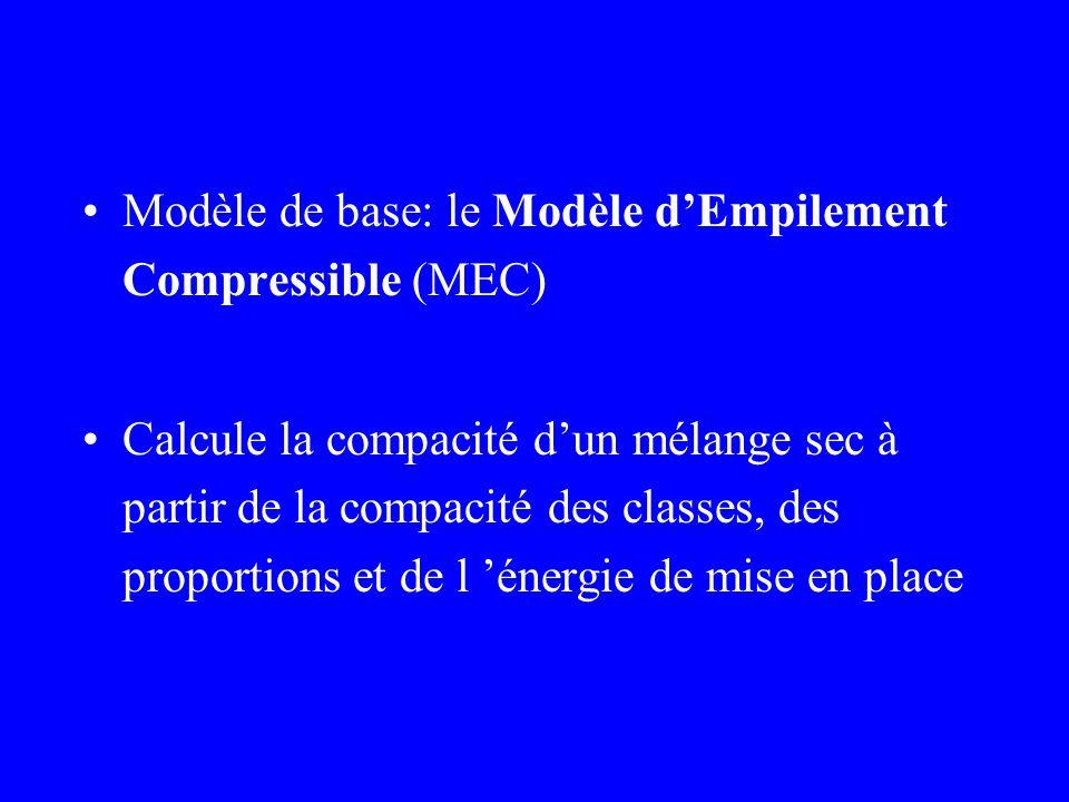 Modèle de base: le Modèle dEmpilement Compressible (MEC) Calcule la compacité dun mélange sec à partir de la compacité des classes, des proportions et de l énergie de mise en place