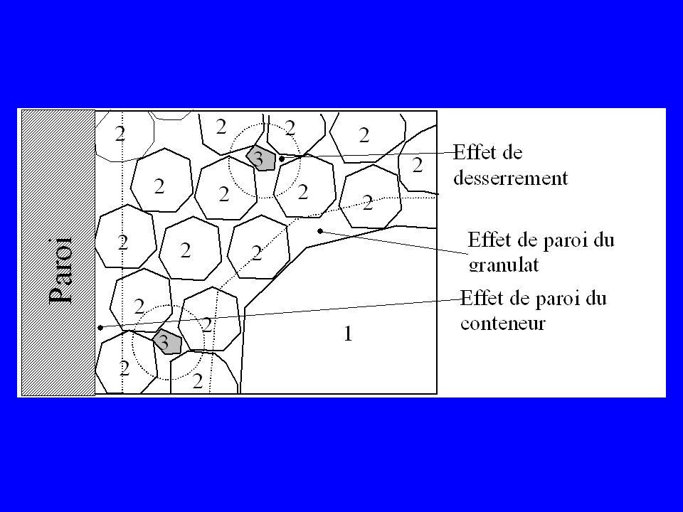 Déformabilité (module, retrait, fluage)