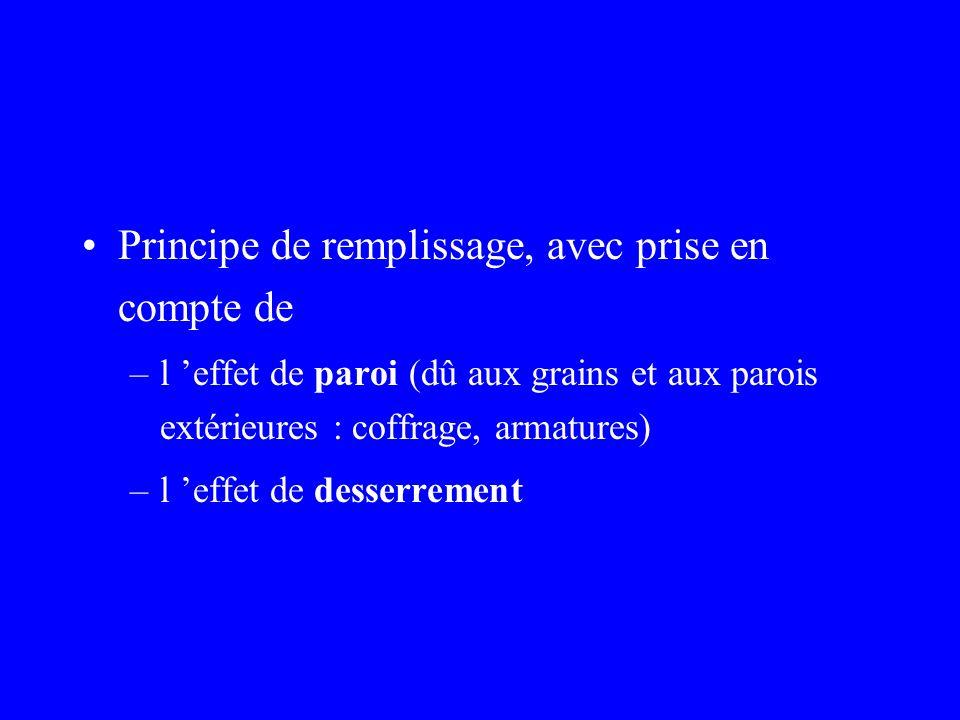 Principe de remplissage, avec prise en compte de –l effet de paroi (dû aux grains et aux parois extérieures : coffrage, armatures) –l effet de desserrement