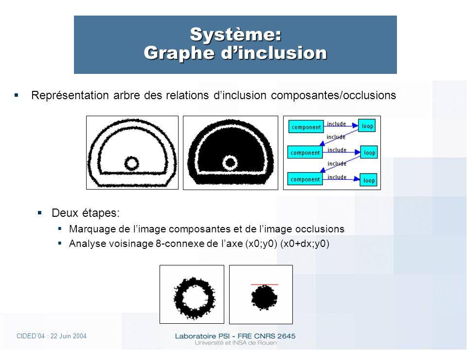 CIDED04 : 22 Juin 2004 Système: Graphe dinclusion Représentation arbre des relations dinclusion composantes/occlusions Deux étapes: Marquage de limage composantes et de limage occlusions Analyse voisinage 8-connexe de laxe (x0;y0) (x0+dx;y0)