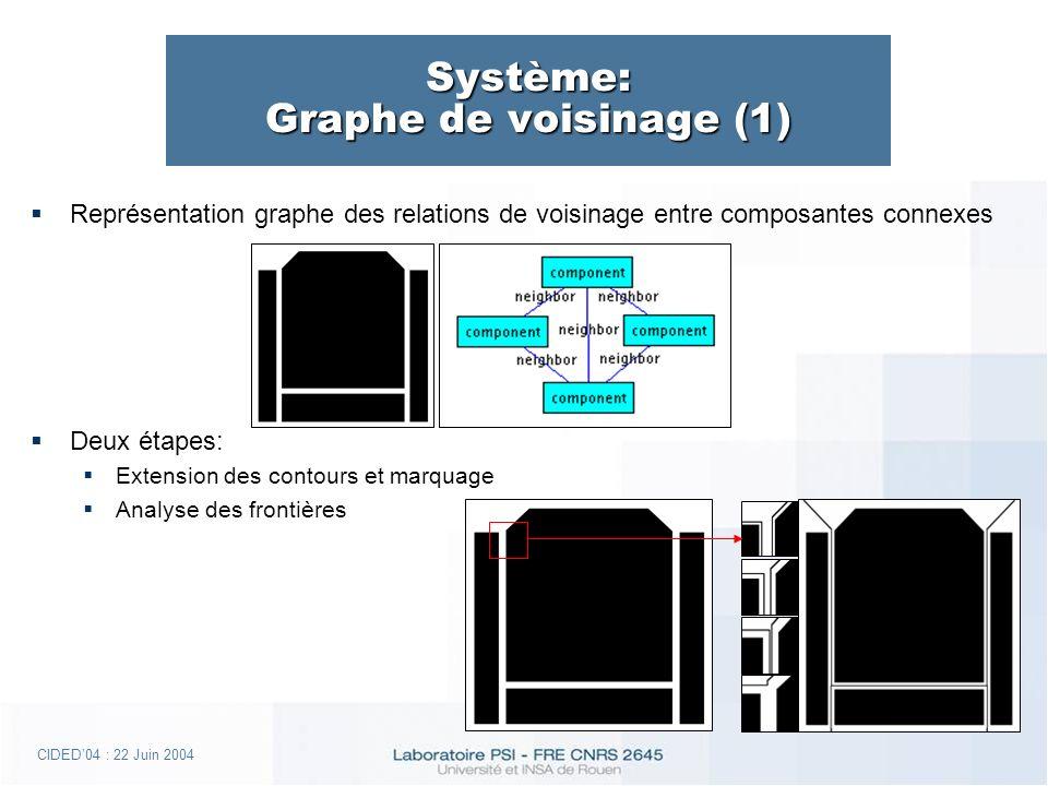 CIDED04 : 22 Juin 2004 Système: Graphe de voisinage (1) Représentation graphe des relations de voisinage entre composantes connexes Deux étapes: Extension des contours et marquage Analyse des frontières
