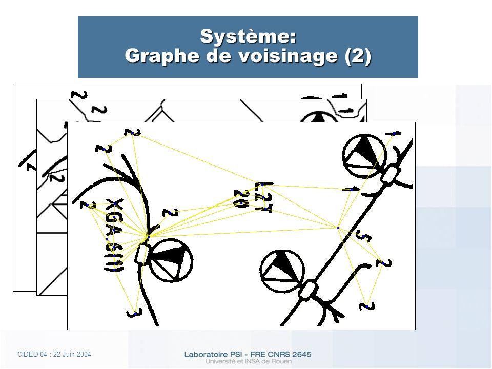 CIDED04 : 22 Juin 2004 Système: Graphe de voisinage (2)