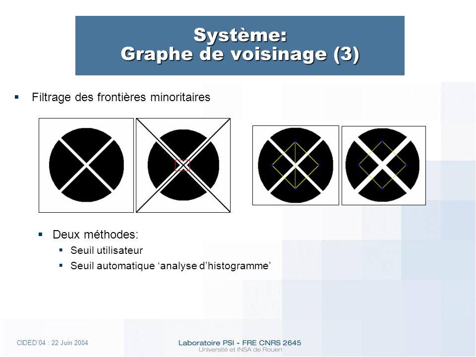 CIDED04 : 22 Juin 2004 Système: Graphe de voisinage (3) Filtrage des frontières minoritaires Deux méthodes: Seuil utilisateur Seuil automatique analyse dhistogramme