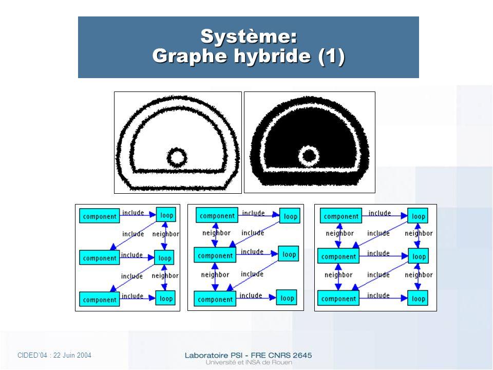 CIDED04 : 22 Juin 2004 Système: Graphe hybride (1)